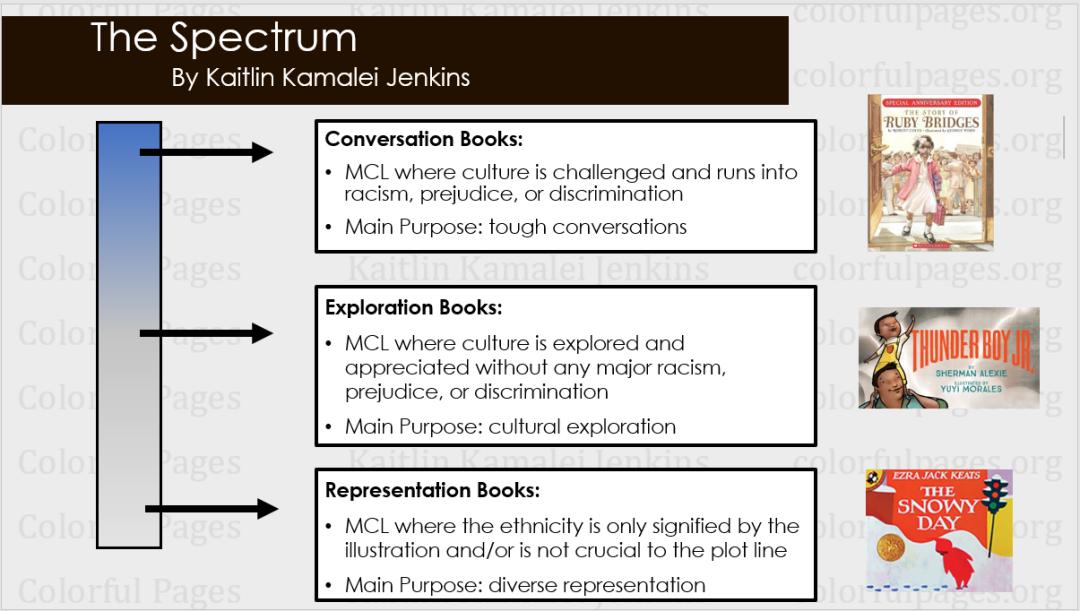 The Spectrum Description